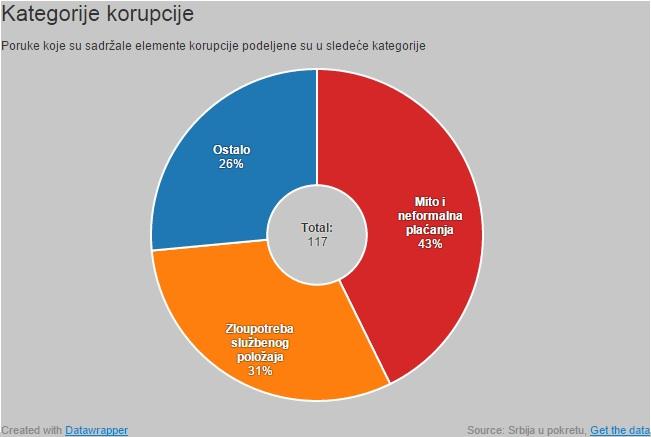 kategorije korupcije